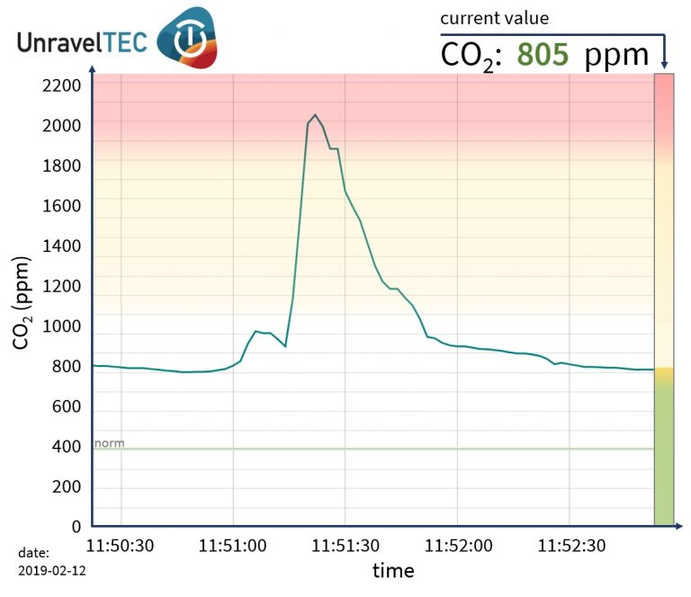 UnravelTEC CO2-visualisation